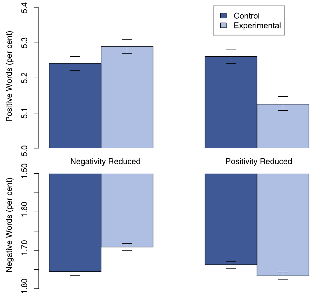 Faebook's emotional contagion study results